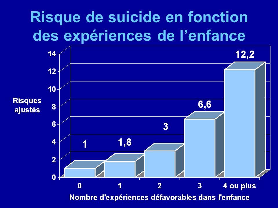Risque de suicide en fonction des expériences de lenfance