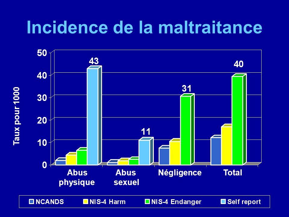 A retenir aussi Les allégations fausses sont rares Les fausses dénégations sont fréquentes Les enfants abusés sexuellement deviennent souvent des témoins non coopératifs Fugueurs Enfants des rues Délinquents