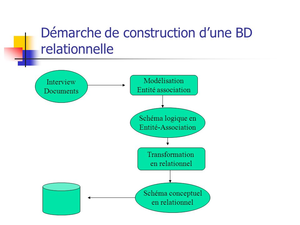 Démarche de construction dune BD relationnelle Interview Documents Modélisation Entité association Schéma logique en Entité-Association Transformation