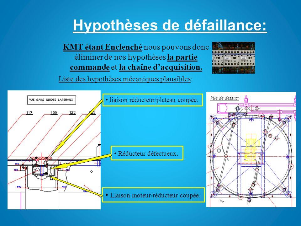 Hypothèses de défaillance: Liste des hypothèses mécaniques plausibles: KMT étant Enclenché nous pouvons donc éliminer de nos hypothèses la partie comm