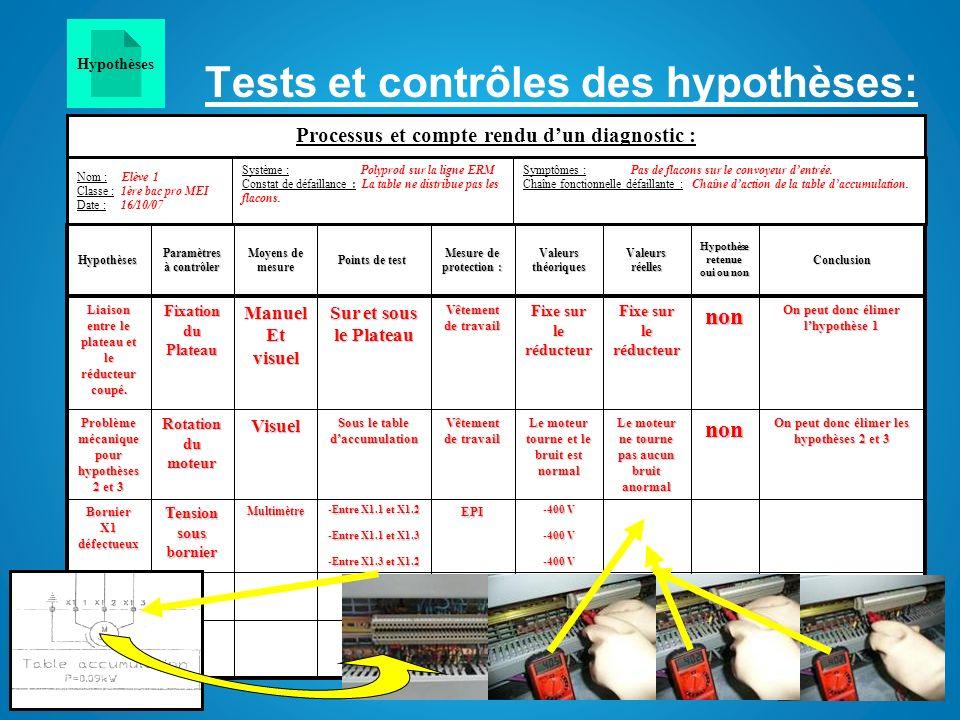 Tests et contrôles des hypothèses: On peut donc élimer les hypothèses de 4 à 9 non -405 V -402 V -400 V EPI -Entre X1.1 et X1.2 -Entre X1.1 et X1.3 -E