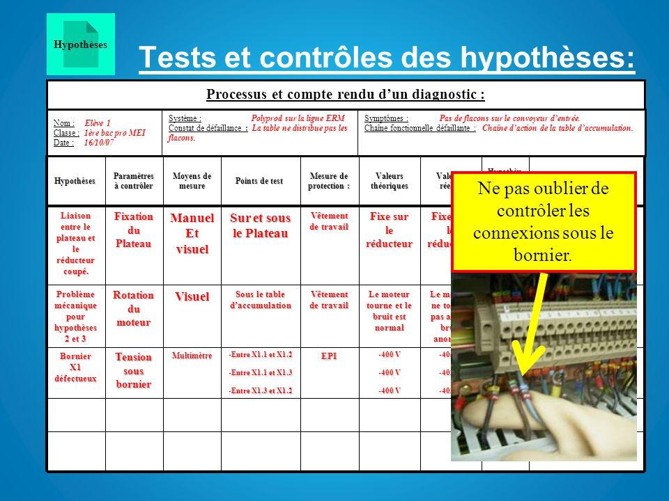 Tests et contrôles des hypothèses: On peut donc élimer les hypothèses de 4 à 9. connexions sous bornier OK non -405 V -402 V -400 V EPI -Entre X1.1 et