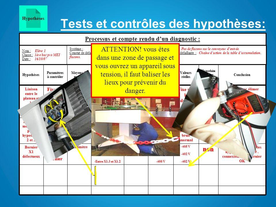 Tests et contrôles des hypothèses: Diagnostic de la panne: Câble entre le bornier X1 et le moteur coupé. -0 V -400 V EPI+ EPC: Balisage -Entre U1 et V