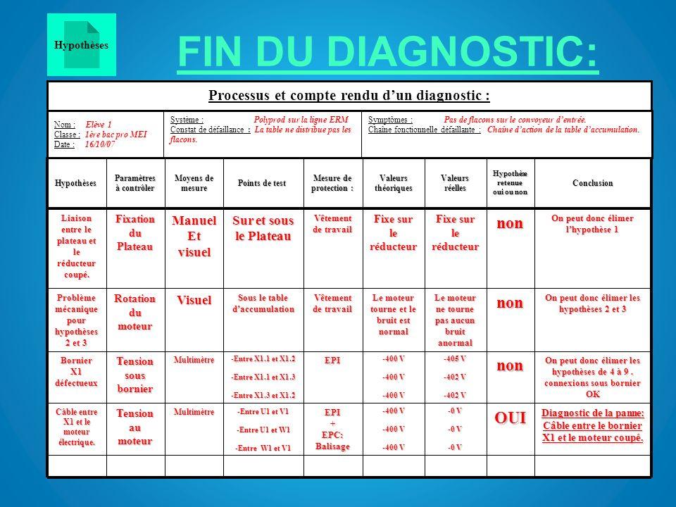 FIN DU DIAGNOSTIC: Diagnostic de la panne: Câble entre le bornier X1 et le moteur coupé. -0 V -400 V EPI+ EPC: Balisage -Entre U1 et V1 -Entre U1 et W