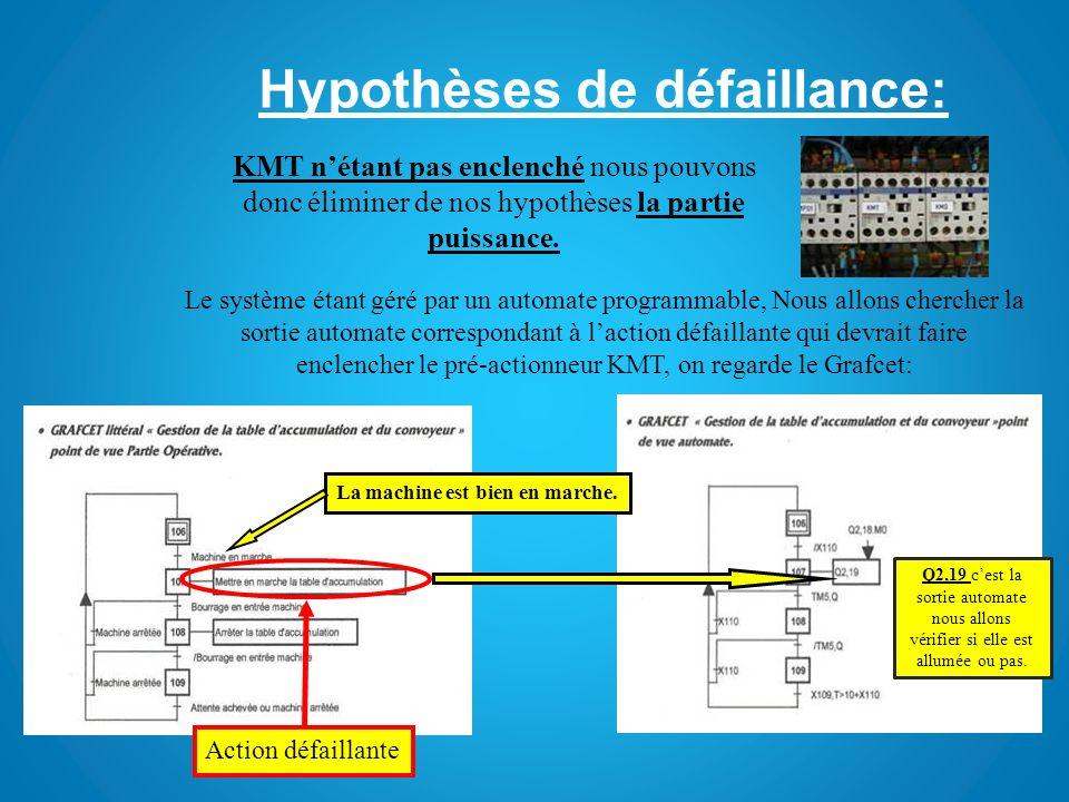 Hypothèses de défaillance: KMT nétant pas enclenché nous pouvons donc éliminer de nos hypothèses la partie puissance. Le système étant géré par un aut