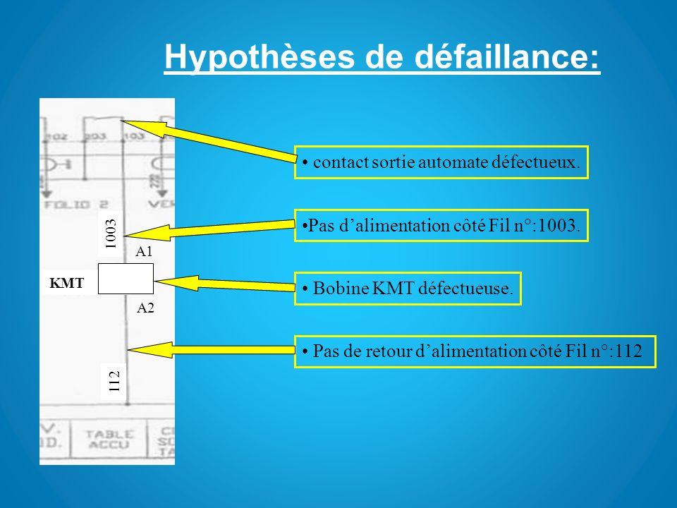 Hypothèses de défaillance: KMT 112 A1 A2 1003 contact sortie automate défectueux. Pas dalimentation côté Fil n°:1003. Bobine KMT défectueuse. Pas de r