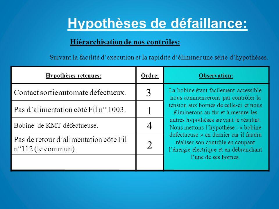 Hypothèses de défaillance: Hiérarchisation de nos contrôles: Suivant la facilité dexécution et la rapidité déliminer une série dhypothèses. Hypothèses
