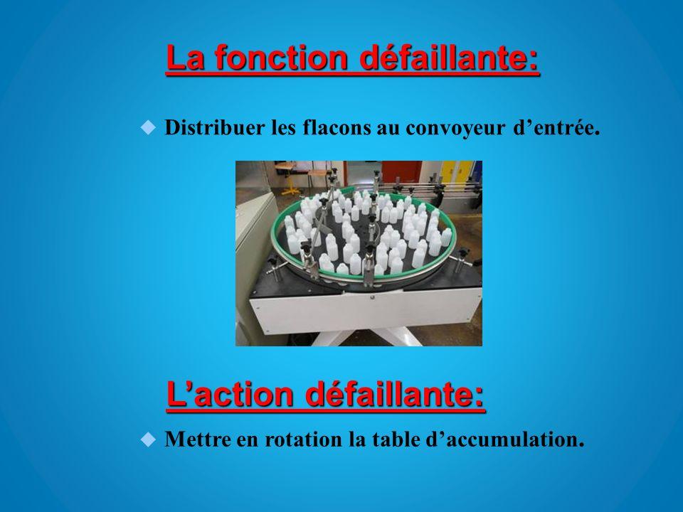 La fonction défaillante: Distribuer les flacons au convoyeur dentrée. Laction défaillante: Mettre en rotation la table daccumulation.
