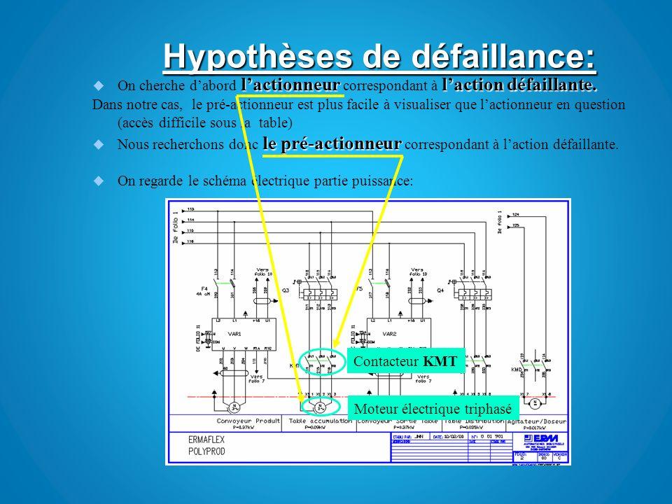 On peut donc élimer les hypothèses de 4 à 9 non -400 V EPI -Entre X1.1 et X1.2 -Entre X1.1 et X1.3 -Entre X1.3 et X1.2 Multimètre Tension sous bornier Bornier X1 défectueux On peut donc élimer les hypothèses 2 et 3 non Le moteur ne tourne pas aucun bruit anormal Le moteur tourne et le bruit est normal Vêtement de travail Sous le table daccumulation Visuel Rotation du moteur Problème mécanique pour hypothèses 2 et 3 On peut donc élimer lhypothèse 1 non Fixe sur le réducteur Vêtement de travail Sur et sous le Plateau Manuel Et visuel Fixation du Plateau Liaison entre le plateau et le réducteur coupé.