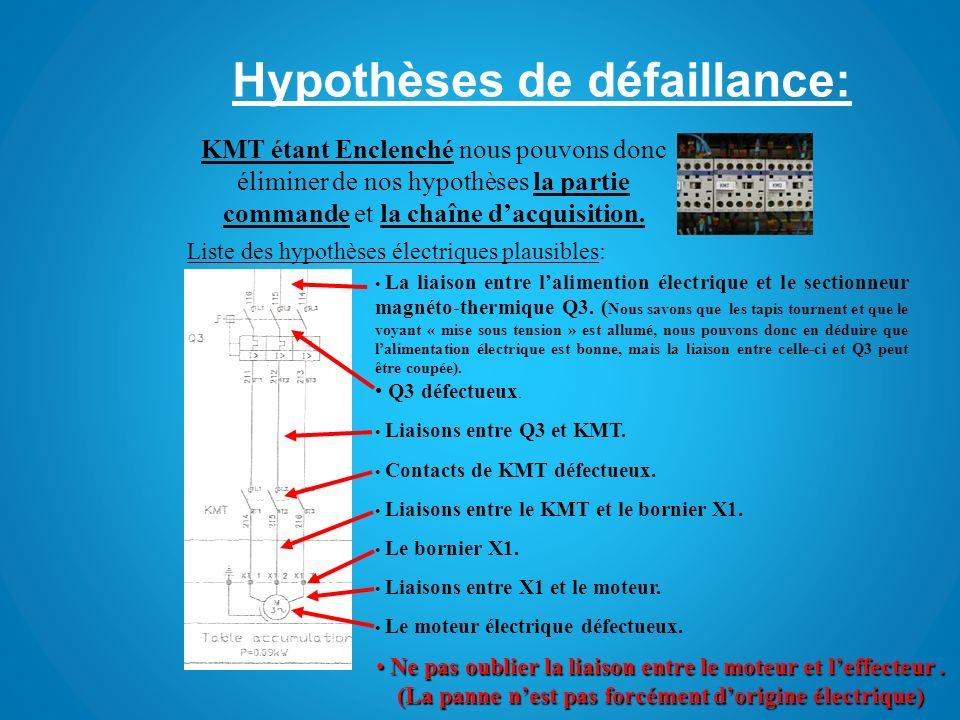 Hypothèses de défaillance: KMT étant Enclenché nous pouvons donc éliminer de nos hypothèses la partie commande et la chaîne dacquisition. Liste des hy