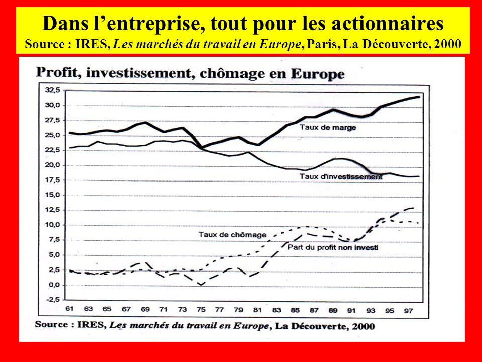 Dans lentreprise, tout pour les actionnaires Source : IRES, Les marchés du travail en Europe, Paris, La Découverte, 2000