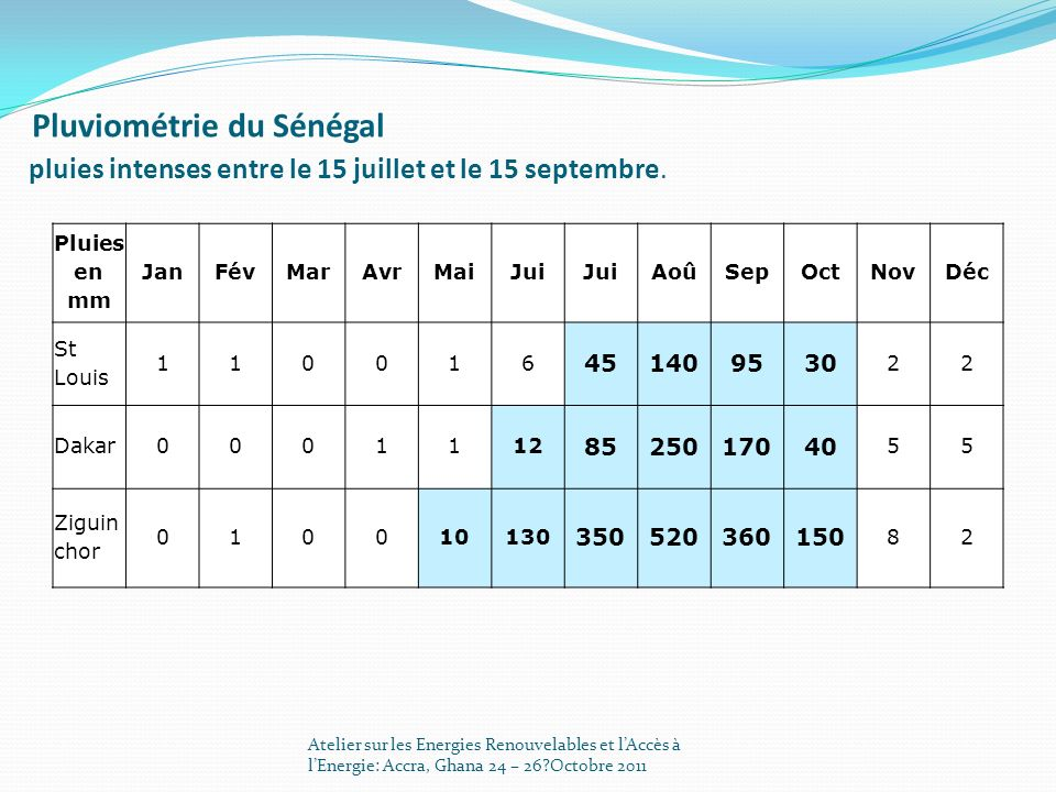 Pluviométrie du Sénégal pluies intenses entre le 15 juillet et le 15 septembre. Pluies en mm JanFévMarAvrMaiJui AoûSepOctNovDéc St Louis 110016 451409