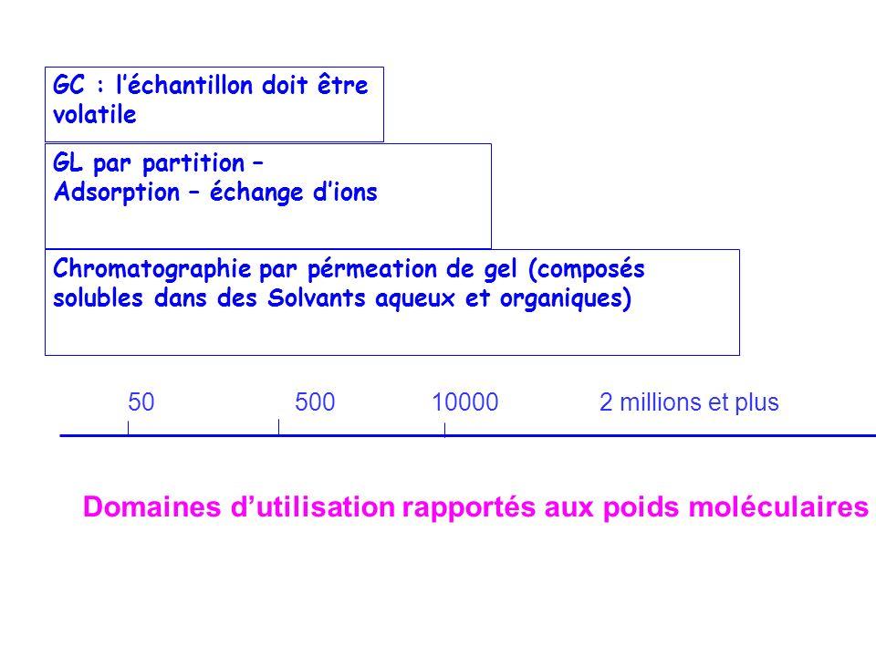 GC : léchantillon doit être volatile GL par partition – Adsorption – échange dions Chromatographie par pérmeation de gel (composés solubles dans des S