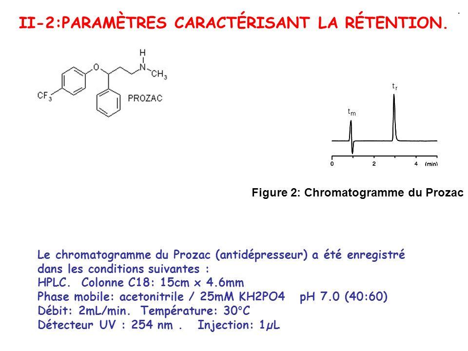 II-2:PARAMÈTRES CARACTÉRISANT LA RÉTENTION.. Le chromatogramme du Prozac (antidépresseur) a été enregistré dans les conditions suivantes : HPLC. Colon