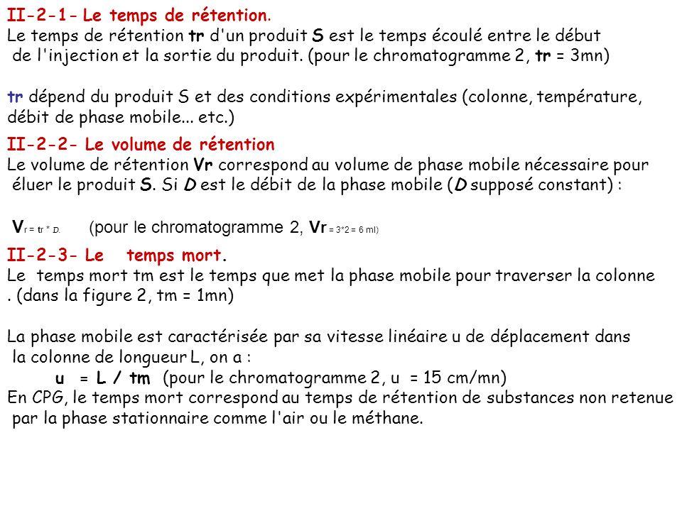 II-2-1- Le temps de rétention. Le temps de rétention tr d'un produit S est le temps écoulé entre le début de l'injection et la sortie du produit. (pou