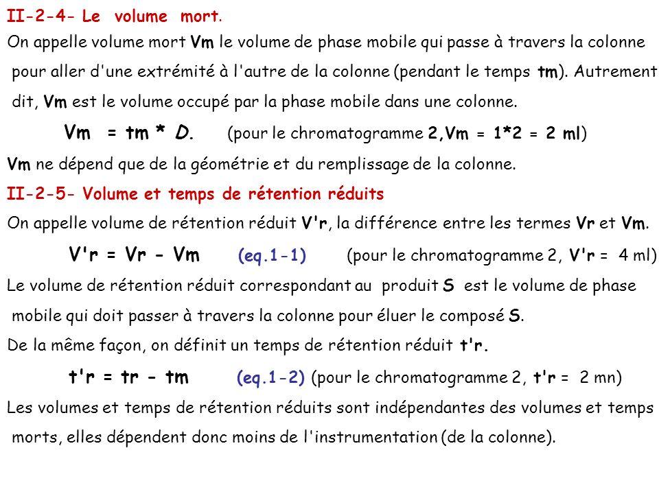 II-2-4- Le volume mort. On appelle volume mort Vm le volume de phase mobile qui passe à travers la colonne pour aller d'une extrémité à l'autre de la