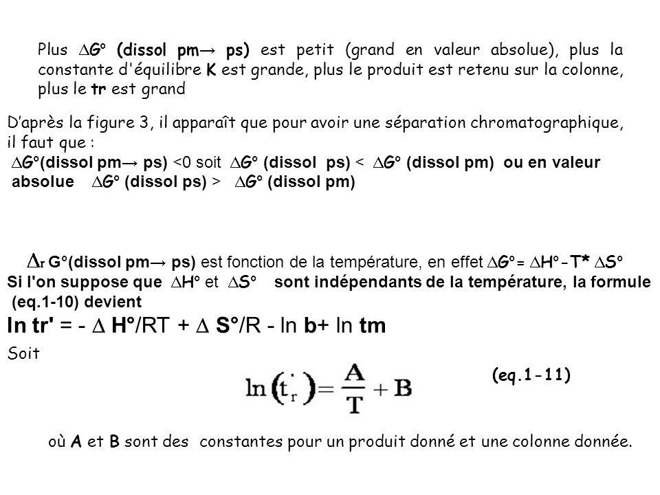 Plus G° (dissol pm ps) est petit (grand en valeur absolue), plus la constante d'équilibre K est grande, plus le produit est retenu sur la colonne, plu