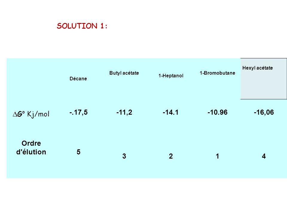 SOLUTION 1: Décane Butyl acétate 1-Heptanol 1-Bromobutane Hexyl acétate G° Kj/mol -.17,5-11,2-14.1-10.96-16,06 Ordre d'élution5 3214