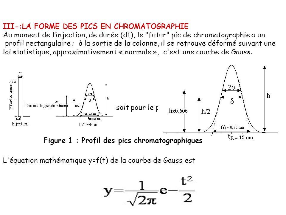 III-:LA FORME DES PICS EN CHROMATOGRAPHIE Au moment de linjection, de durée (dt), le