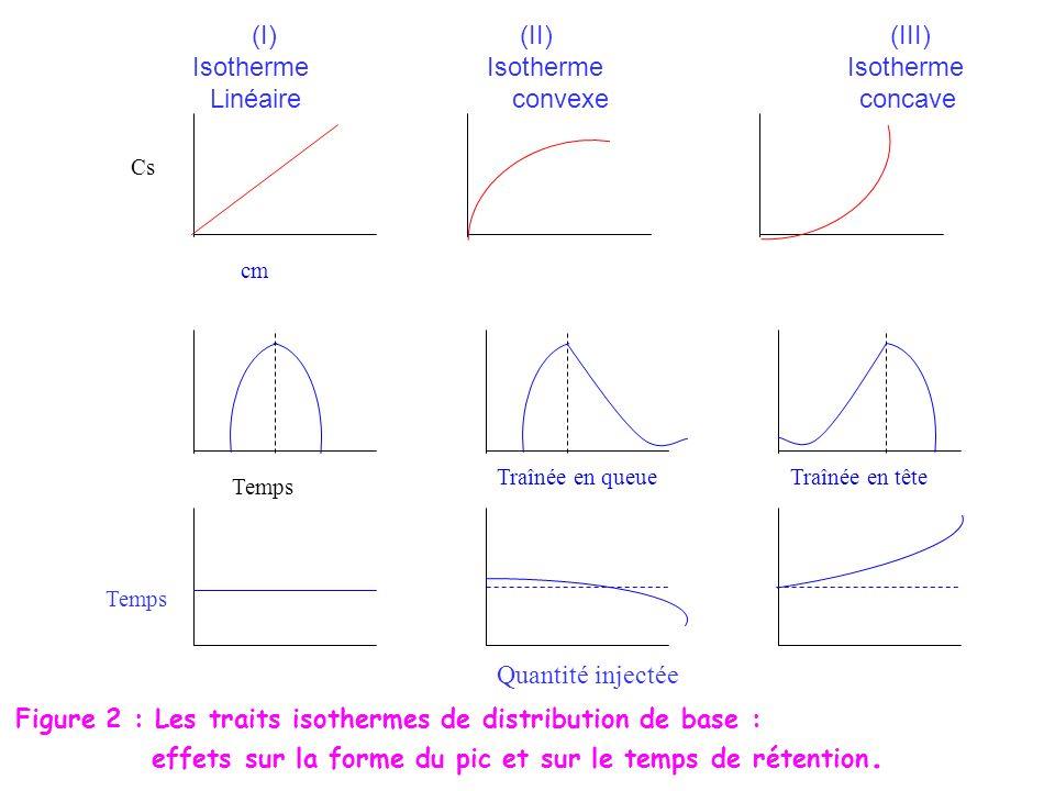 (I) (II)(III) Isotherme Isotherme Isotherme Linéaire convexe concave Cs cm Temps Traînée en queueTraînée en tête Quantité injectée Temps Figure 2 : Le
