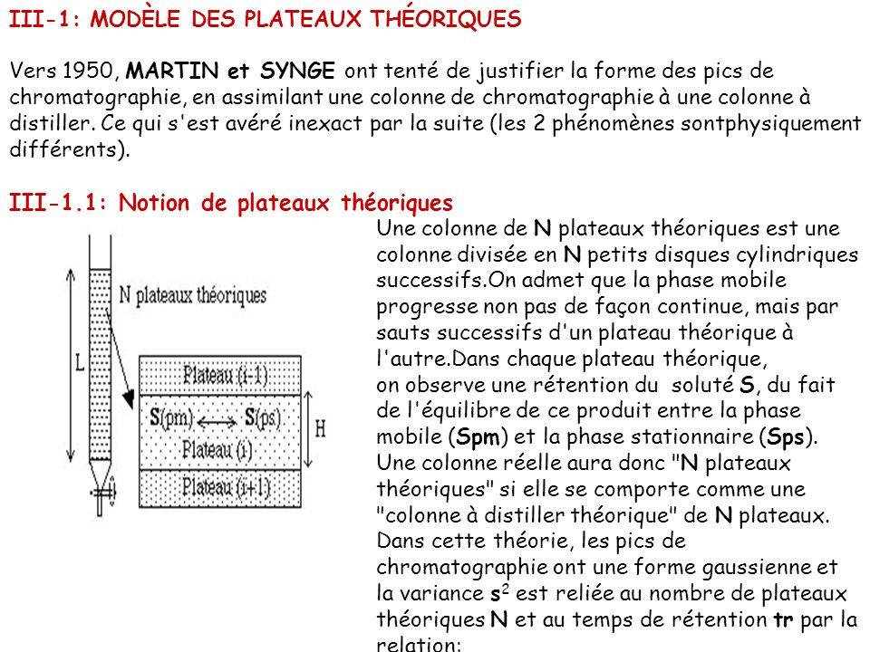 III-1: MODÈLE DES PLATEAUX THÉORIQUES Vers 1950, MARTIN et SYNGE ont tenté de justifier la forme des pics de chromatographie, en assimilant une colonn