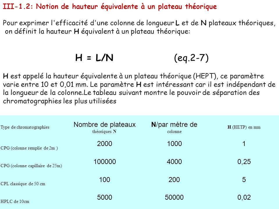 III-1.2: Notion de hauteur équivalente à un plateau théorique Pour exprimer l'efficacité d'une colonne de longueur L et de N plateaux théoriques, on d