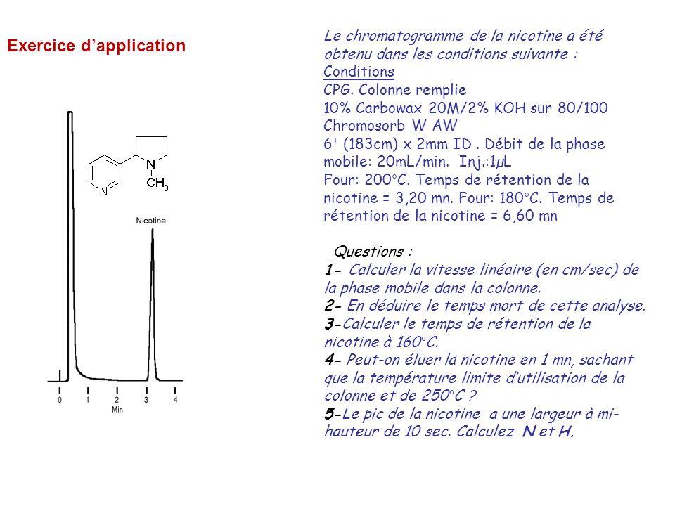 Le chromatogramme de la nicotine a été obtenu dans les conditions suivante : Conditions CPG. Colonne remplie 10% Carbowax 20M/2% KOH sur 80/100 Chromo