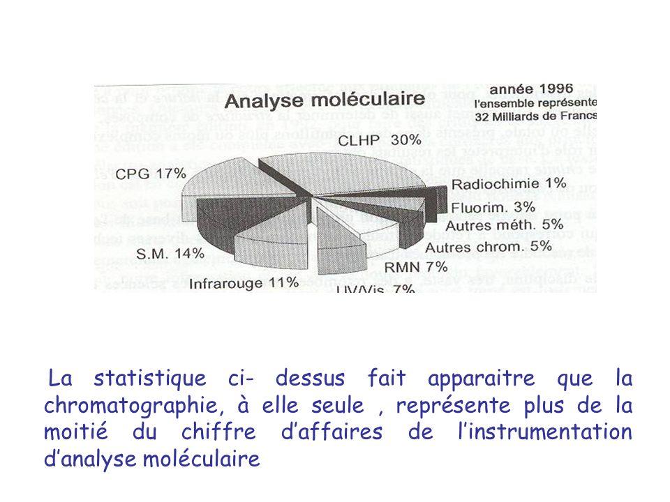 La statistique ci- dessus fait apparaitre que la chromatographie, à elle seule, représente plus de la moitié du chiffre daffaires de linstrumentation