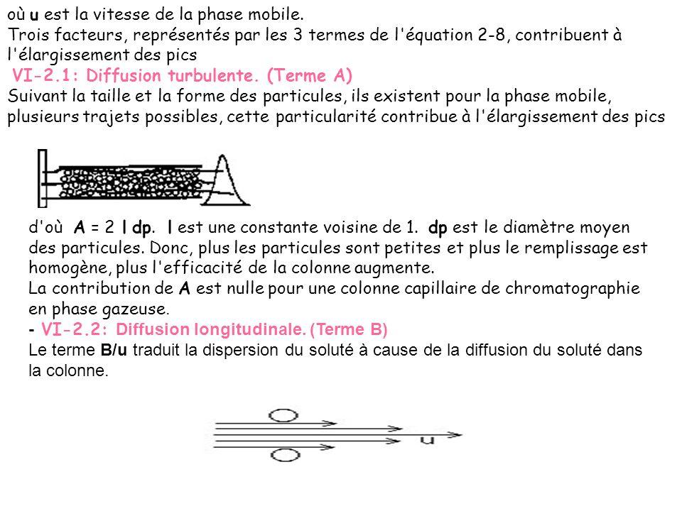 où u est la vitesse de la phase mobile. Trois facteurs, représentés par les 3 termes de l'équation 2-8, contribuent à l'élargissement des pics VI-2.1: