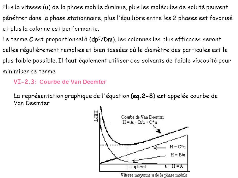 Plus la vitesse (u) de la phase mobile diminue, plus les molécules de soluté peuvent pénétrer dans la phase stationnaire, plus l'équilibre entre les 2