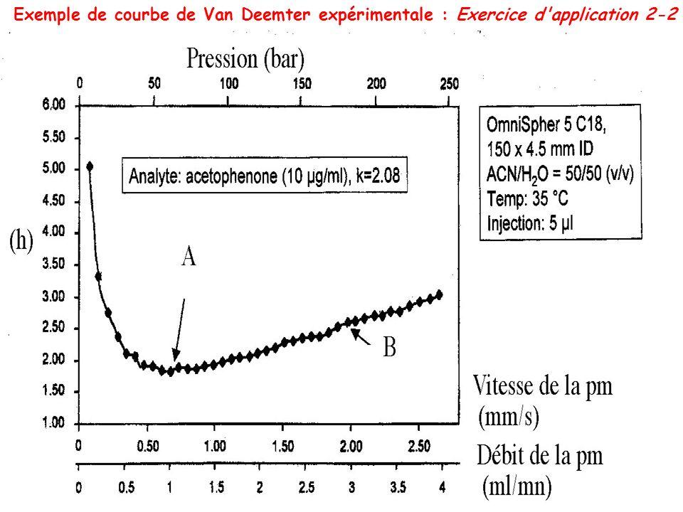 Exemple de courbe de Van Deemter expérimentale : Exercice d'application 2-2