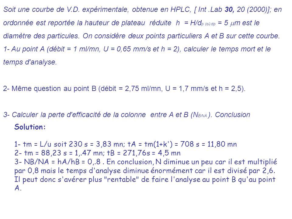 Soit une courbe de V.D. expérimentale, obtenue en HPLC, [ Int.Lab 30, 20 (2000)]; en ordonnée est reportée la hauteur de plateau réduite h = H/d p (où