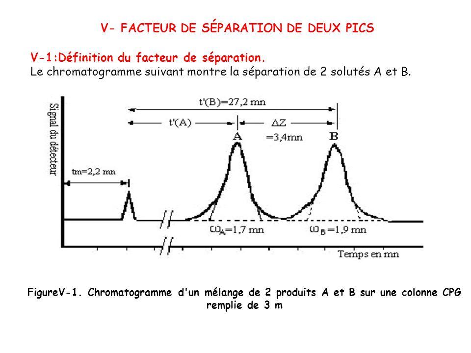 V- FACTEUR DE SÉPARATION DE DEUX PICS V-1:Définition du facteur de séparation. Le chromatogramme suivant montre la séparation de 2 solutés A et B. Fig