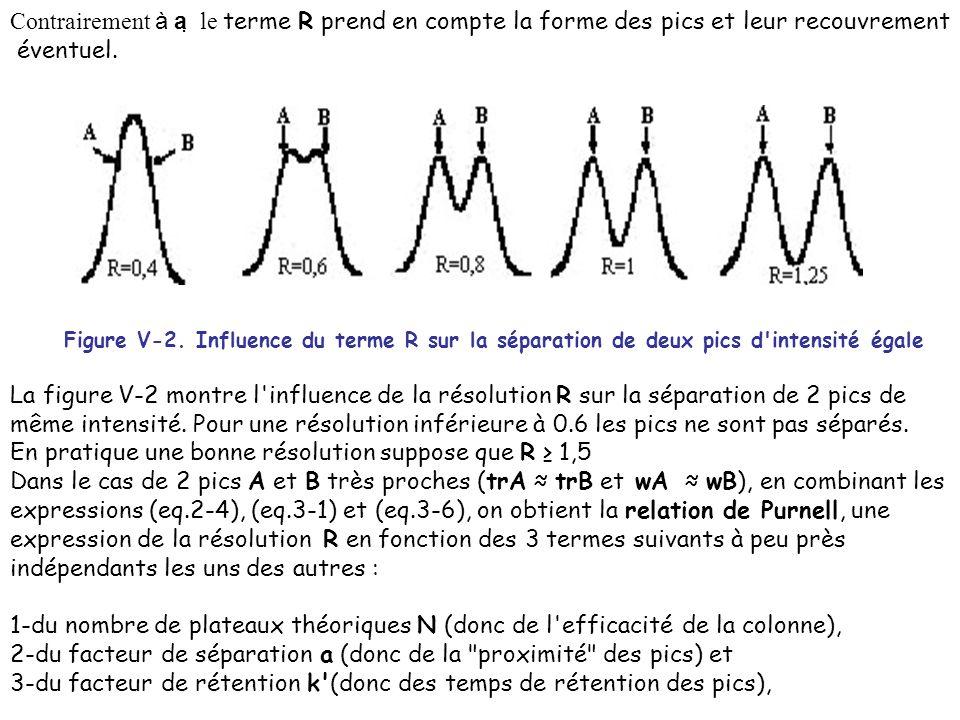 Contrairement à a le terme R prend en compte la forme des pics et leur recouvrement éventuel. Figure V-2. Influence du terme R sur la séparation de de