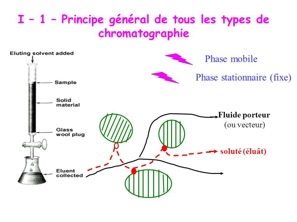 I – 1 – Principe général de tous les types de chromatographie Phase stationnaire (fixe) Phase mobile Fluide porteur (ou vecteur) soluté (éluât)