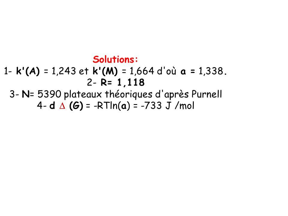 Solutions: 1- k'(A) = 1,243 et k'(M) = 1,664 d'où a = 1,338. 2- R= 1,118 3- N= 5390 plateaux théoriques d'après Purnell 4- d (G) = -RTln(a) = -733 J /