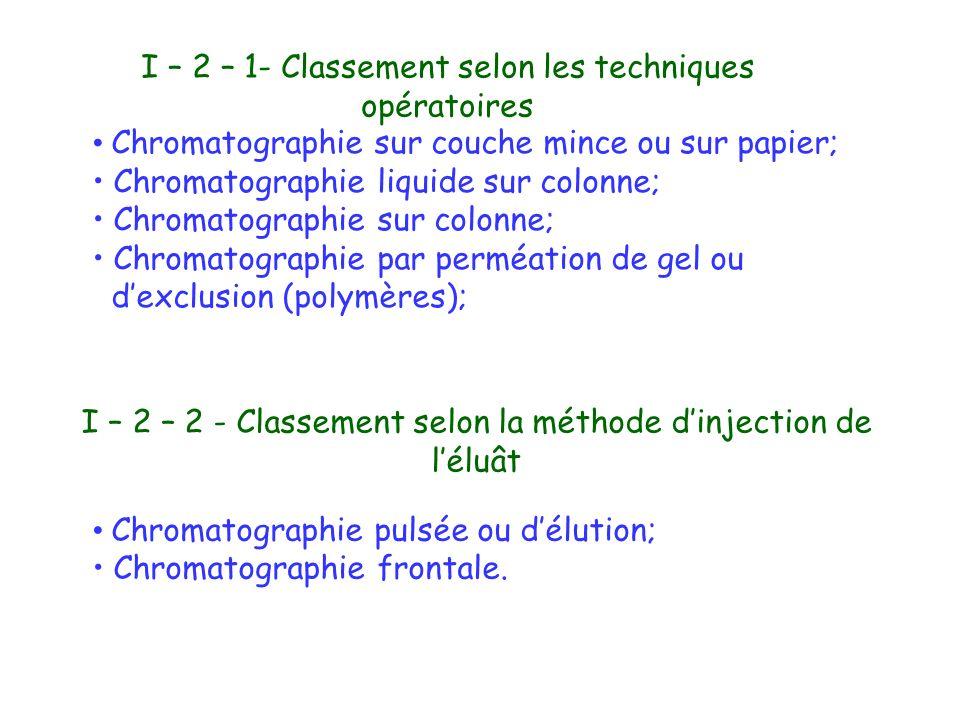 Chromatographie pulsée ou délution; Chromatographie frontale. I – 2 – 1- Classement selon les techniques opératoires Chromatographie sur couche mince