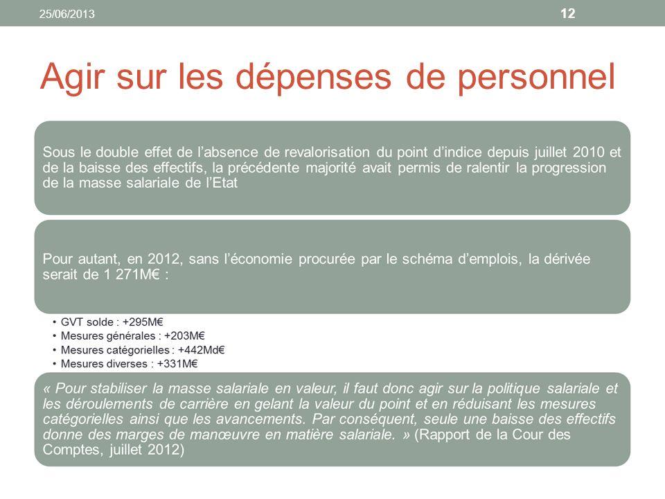 Agir sur les dépenses de personnel 12 25/06/2013