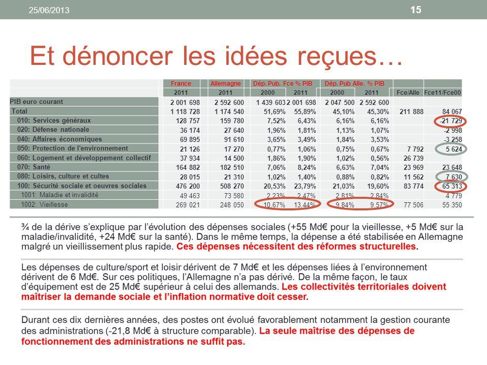 Et dénoncer les idées reçues… 25/06/2013 15 FranceAllemagneDép. Pub. Fce % PIBDép. Pub Alle. % PIB 2011 2000201120002011Fce/AlleFce11/Fce00 PIB euro c