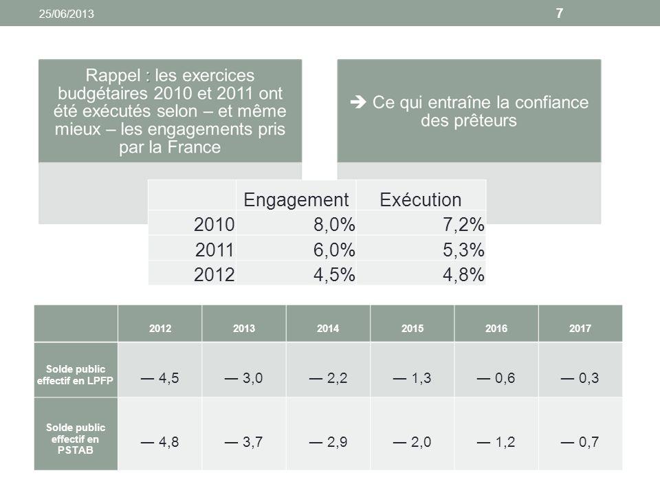 7 201220132014201520162017 Solde public effectif en LPFP 4,5 3,0 2,2 1,3 0,6 0,3 Solde public effectif en PSTAB 4,8 3,7 2,9 2,0 1,2 0,7 EngagementExécution 20108,0%7,2% 20116,0%5,3% 20124,5%4,8%