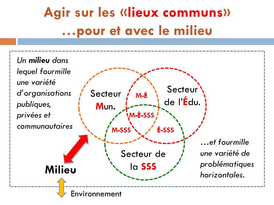 Agir sur les «lieux communs» …pour et avec le milieu Secteur Mun. Secteur de la SSS Secteur de lÉdu. M-É M-SSSÉ-SSS M-É-SSS Milieu Environnement Un mi