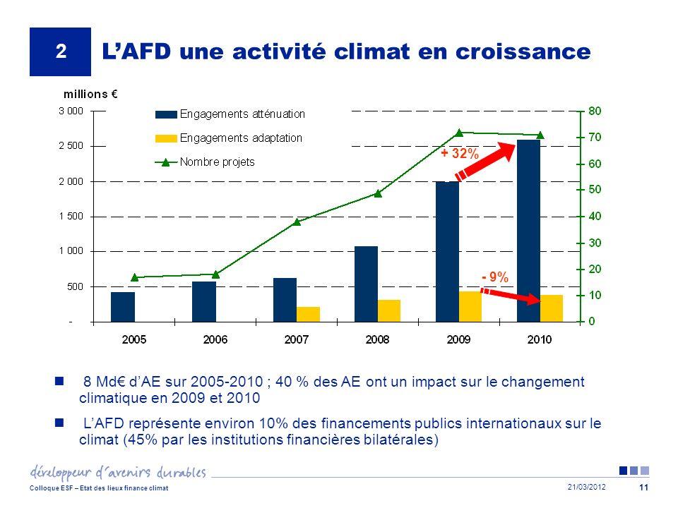 21/03/2012 Colloque ESF – Etat des lieux finance climat 11 - 9% + 32% LAFD une activité climat en croissance 8 Md dAE sur 2005-2010 ; 40 % des AE ont