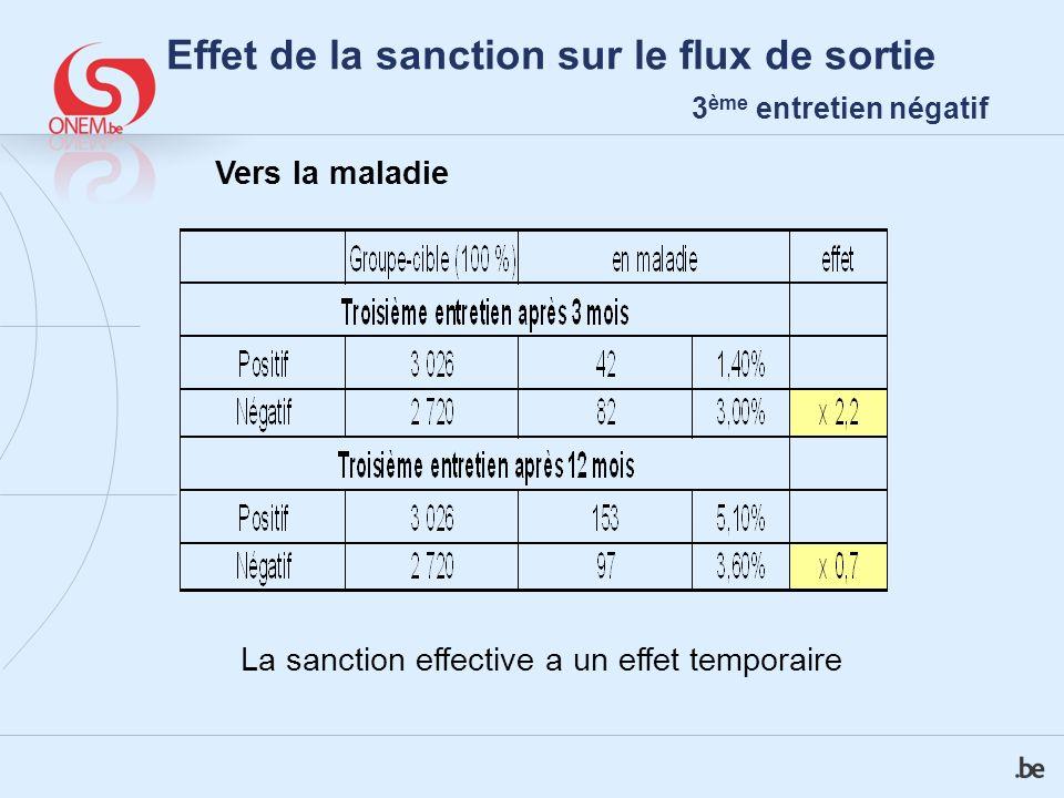 Effet de la sanction sur le flux de sortie 3 ème entretien négatif La sanction effective a un effet temporaire Vers la maladie
