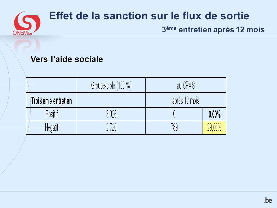 Effet de la sanction sur le flux de sortie 3 ème entretien après 12 mois Vers laide sociale