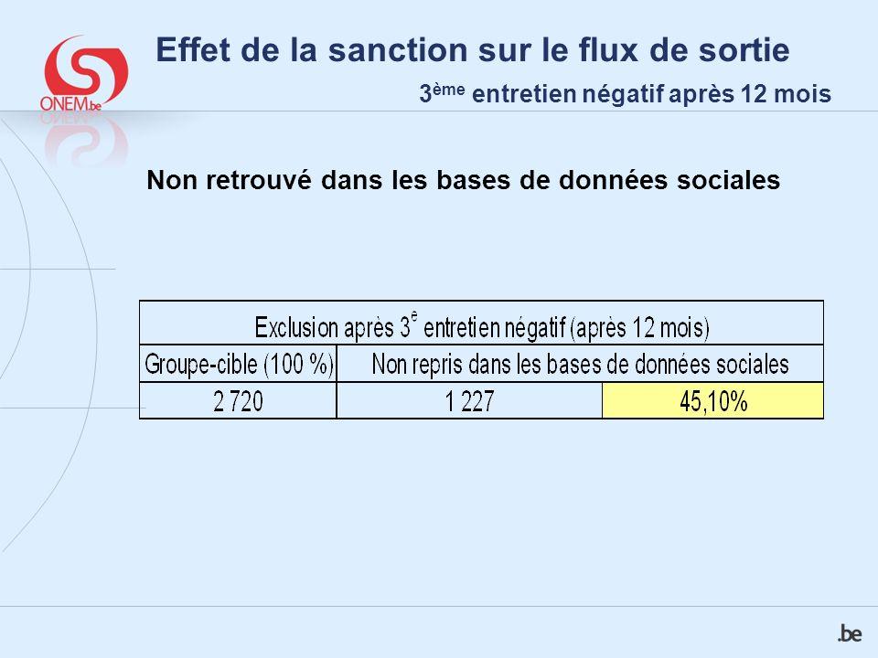 Effet de la sanction sur le flux de sortie 3 ème entretien négatif après 12 mois Non retrouvé dans les bases de données sociales