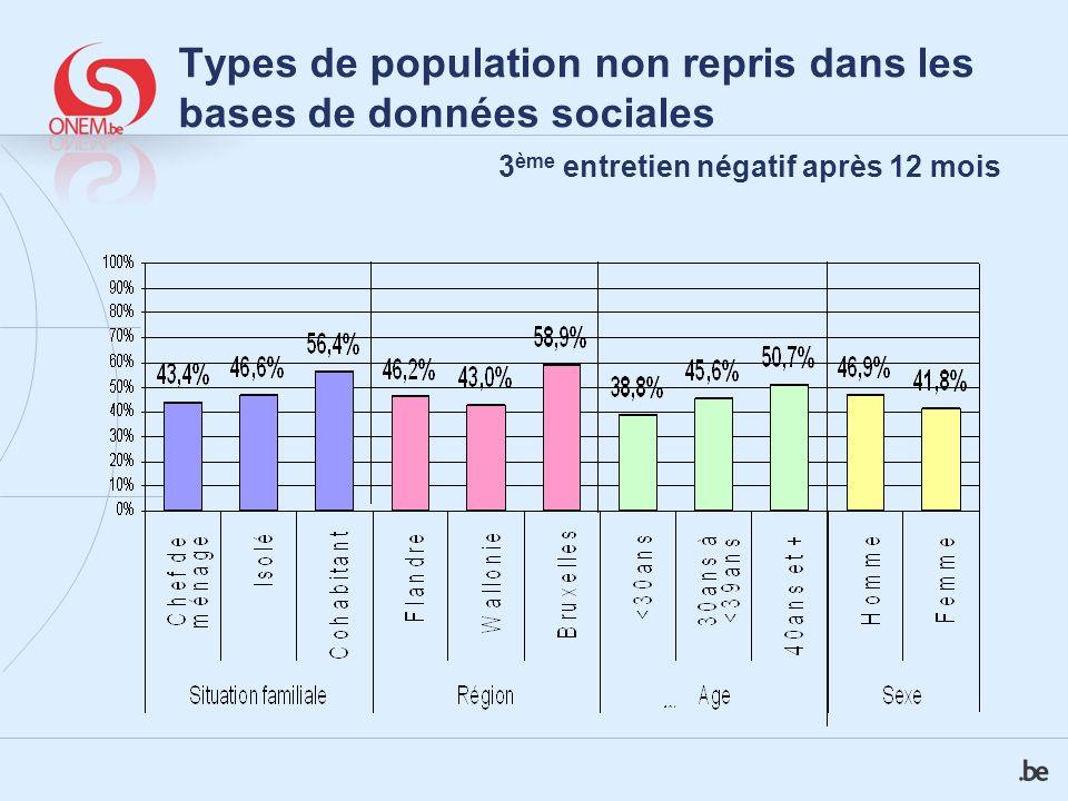 Types de population non repris dans les bases de données sociales 3 ème entretien négatif après 12 mois