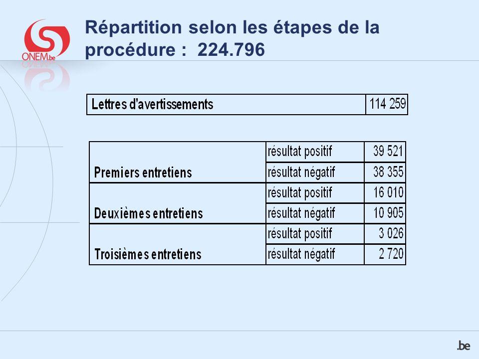 Répartition selon les étapes de la procédure : 224.796