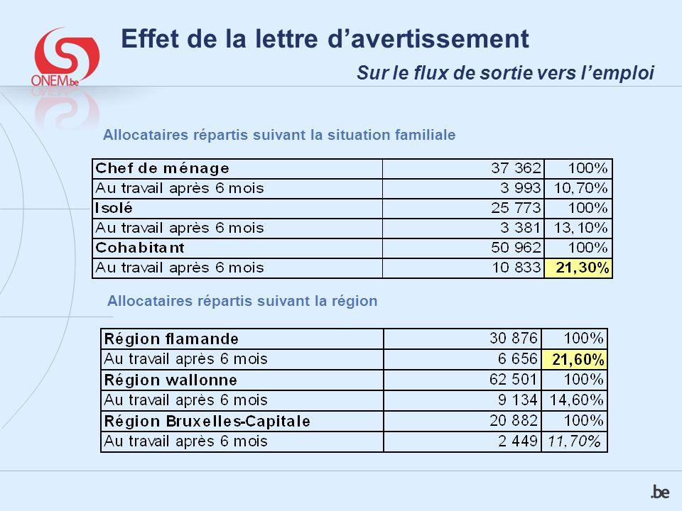 Effet de la lettre davertissement Sur le flux de sortie vers lemploi Allocataires répartis suivant la situation familiale Allocataires répartis suivant la région