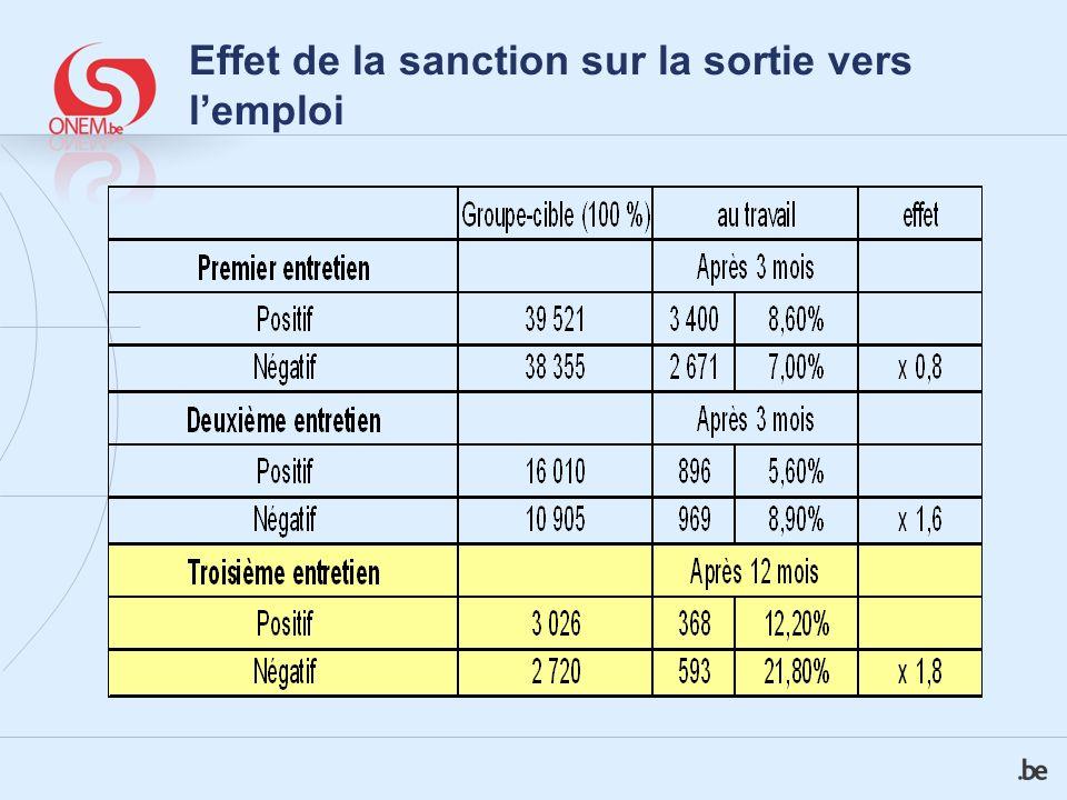 Effet de la sanction sur le flux de sortie 3 ème entretien négatif après 12 mois Vers lemploi non subventionné + travail indépendant