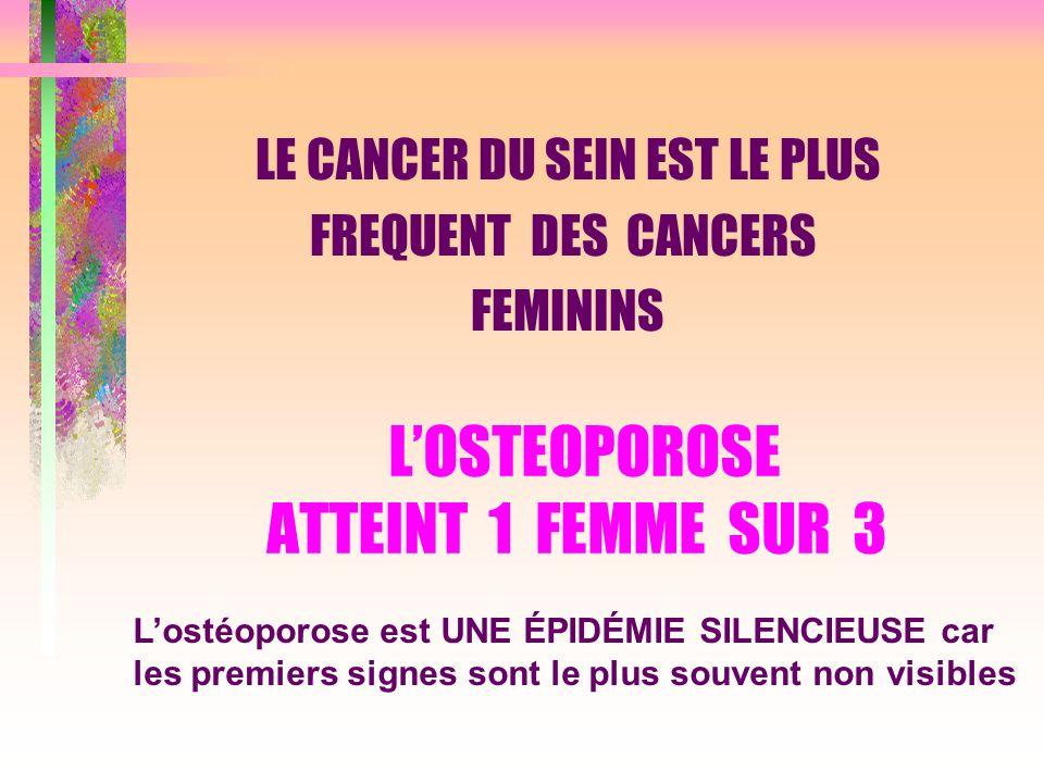 LOSTEOPOROSE ATTEINT 1 FEMME SUR 3 LE CANCER DU SEIN EST LE PLUS FREQUENT DES CANCERS FEMININS Lostéoporose est UNE ÉPIDÉMIE SILENCIEUSE car les premi